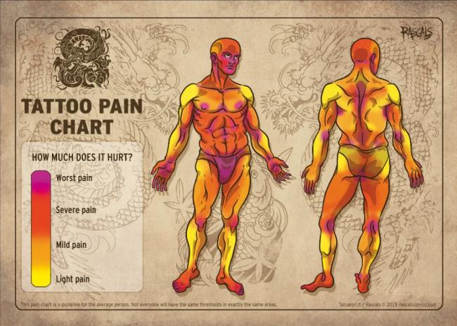tattoo pain chart (1)