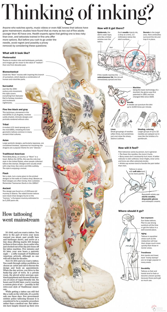 Tattoo Locations On Body